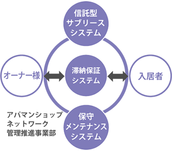 サブリースシステム